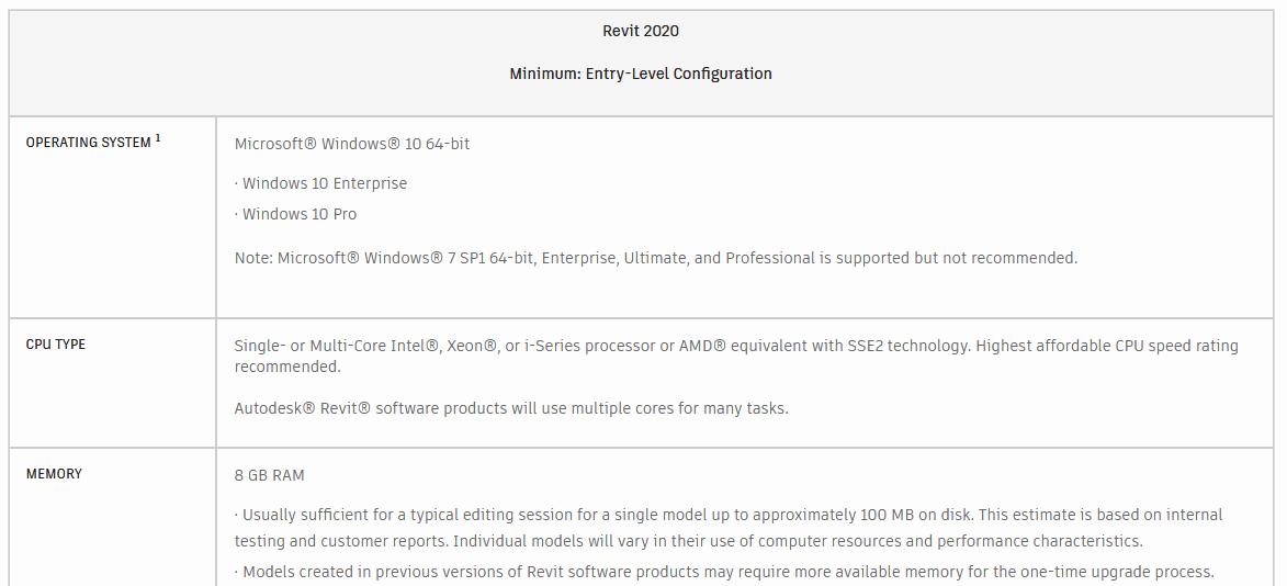 AutoDesk Revit system requirements